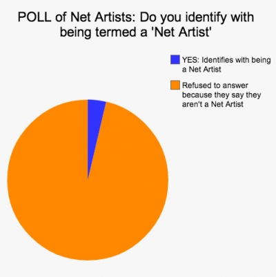 [POLL] Majority of Net Artists are not Net Artists
